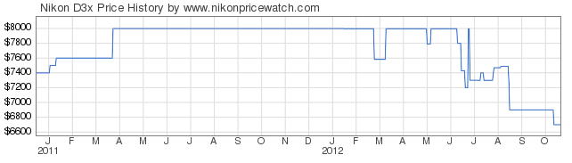 Nikon D3x - Preisentwicklung